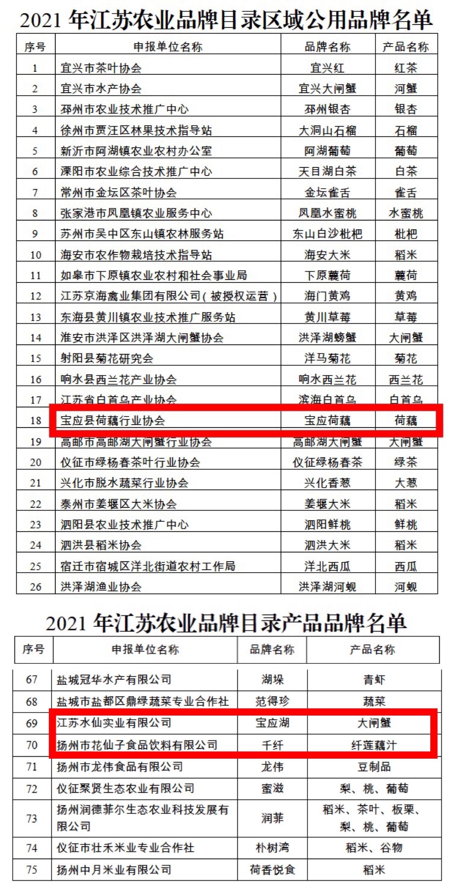"""宝应县""""宝应荷藕""""等3个品牌入选省级农业品牌目录"""